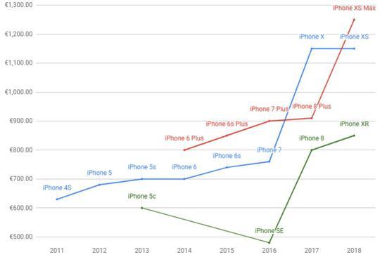 盘点历代苹果iPhone价格:如何涨到10000元的?
