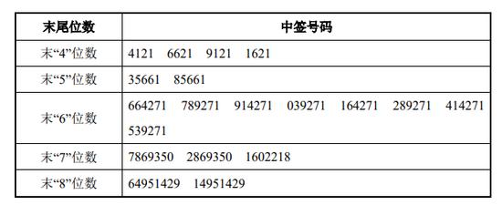 蠡湖股份网上中签号出炉 共96894个