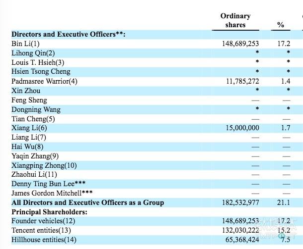 蔚来申请在美 IPO计划融资 18亿美元: 腾讯持股 15.  2%