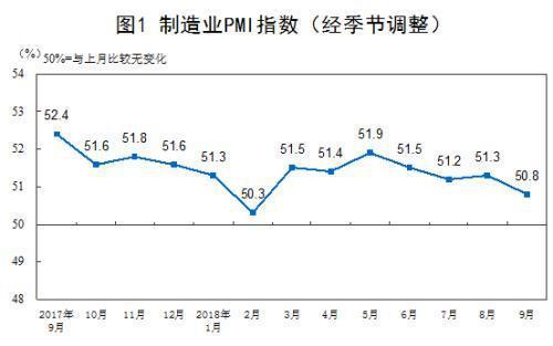 """制造业PMI已经连续26个月高于""""荣枯线"""""""
