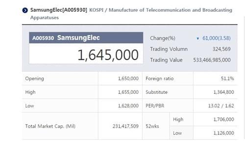 三星Note 7停售又停产 三星电子股价遭重挫的照片