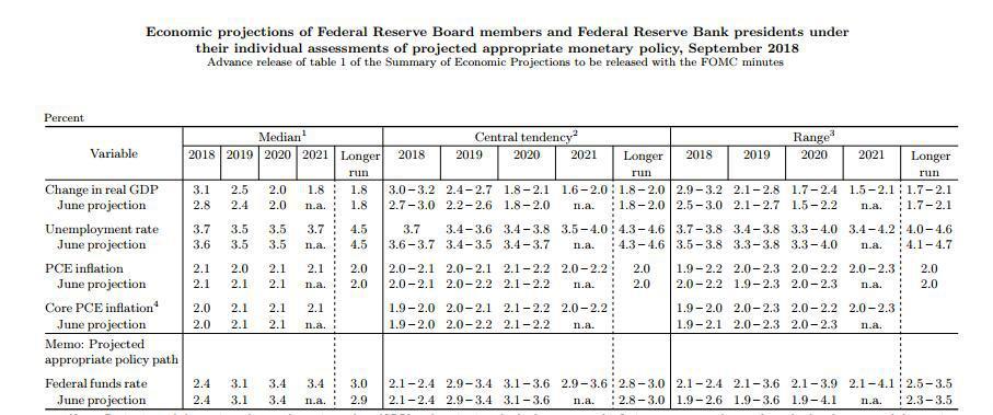 美联储经济预期摘要(SEP)