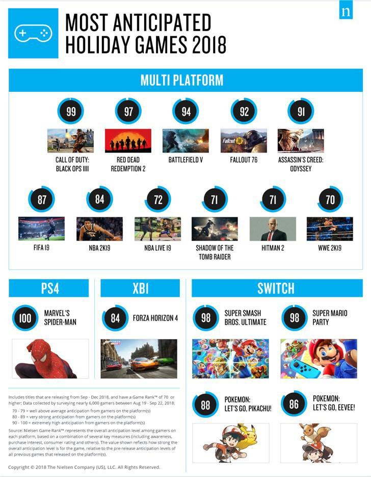 2018年美国假期游戏期待度排行:《荒野大镖客2》登顶