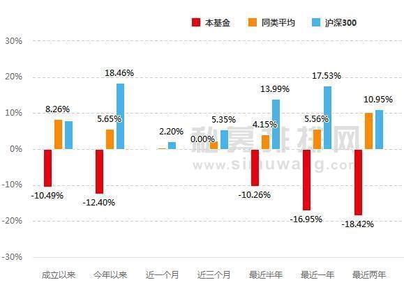 臣君资本年内产品全线掉队 华山1号成立累计亏6成