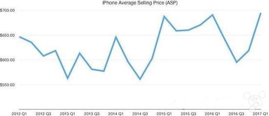 你真的很乐意买iPhone其平均售价再创新高