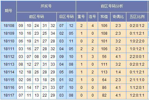[童彤]大乐透18118期除5余数预测(上期中2+1)