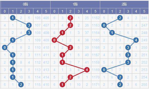 [水上黄昏]大乐透18052期012路预测:1路出号增加