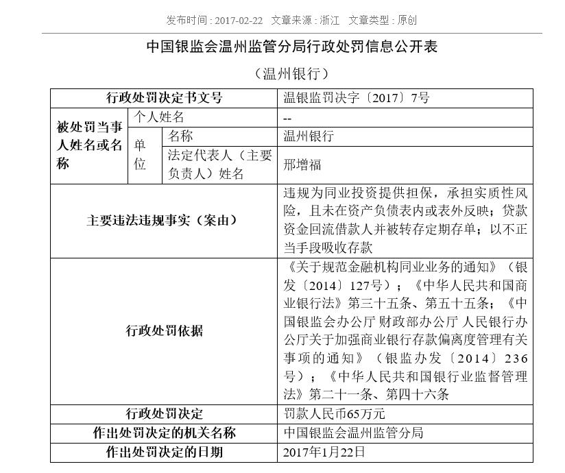 温州银行不正当手段吸取存款 收银监局65万元罚单