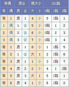[菏泽子]双色球第18052期预测:凤尾推荐30 33