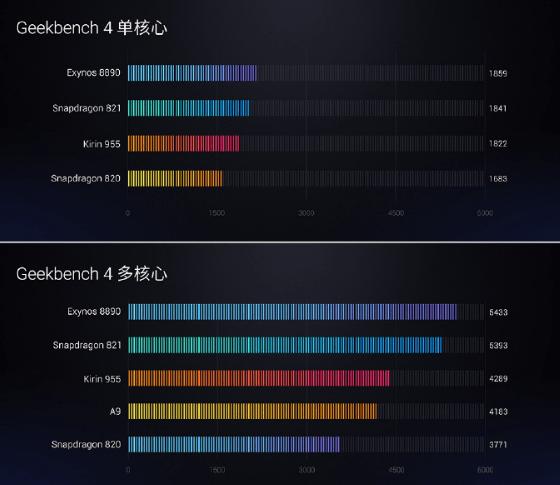 魅族旗舰PRO 6 Plus发布 采用Exynos 8890处理器的照片 - 4