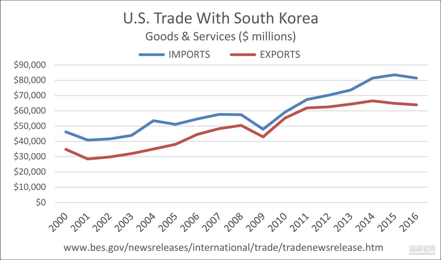 特朗普上任来首个贸易协议!美韩签署贸易修正协议