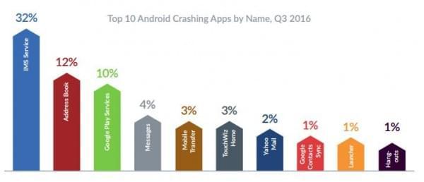 报告显示Android设备比iPhone更可靠的照片 - 8
