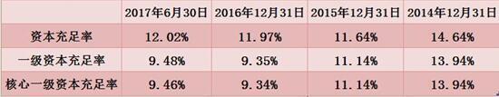 哈尔滨银行冲刺东北首家A股上市银行 不良连年攀升或埋隐患