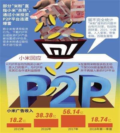 """小米导流P2P爆雷陷信誉危机 美图仍迎""""危""""而上"""