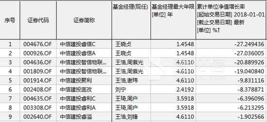 中信建投基金偏股产品全亏损 近半管理费给了渠道