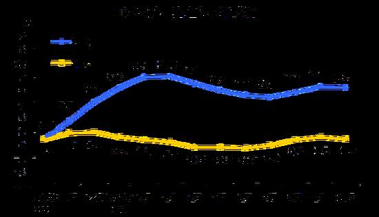 2017年10月份工业生产者出厂价格同比上涨6.9%