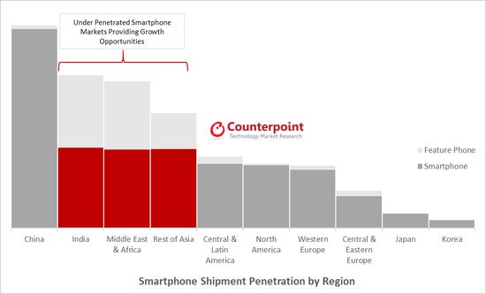 2018年Q3华为手机出货保持全球第二 仍领先苹果