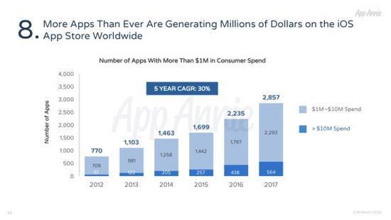 有多少苹果iOS应用能年入百万美元 去年共2857款