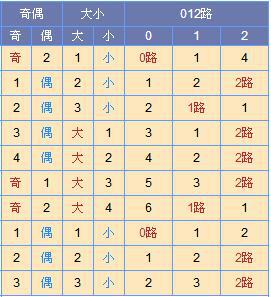 [寒枫]双色球18090期尾数推荐:龙头04 07
