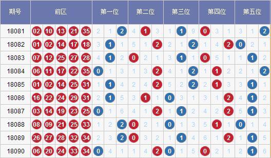 [水上黄昏]大乐透091期012路预测:0路重点设防