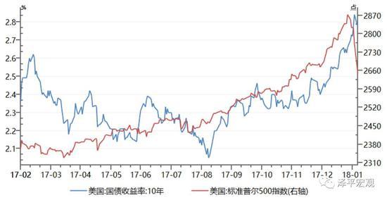 任泽平:全球金融市场动荡 中美经济新周期何处去