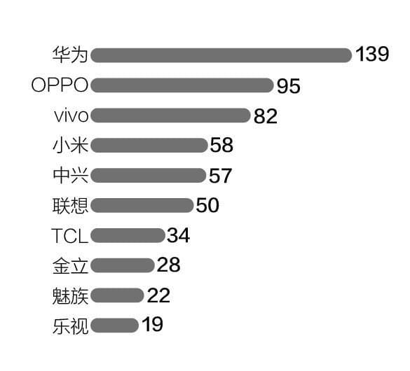 乐视手机代理商锐减:华强北5家门店只剩1家