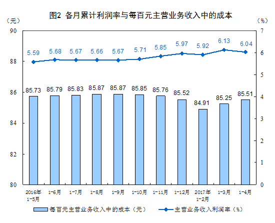 1-4月全国规模以上工业企业利润总额同比增24.4%