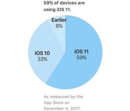 苹果iOS 11安装率已达59%:比iOS 10慢