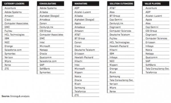 全球ICT Top 50出炉 苹果和三星名次下滑的照片 - 2