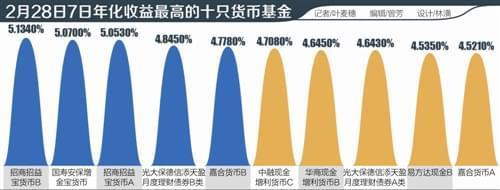 固收产品格局巨变:万能险利率下跌,货基年化收益突破6%