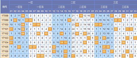 [顾庭川]双色球17108期预测解析:三区号码优势