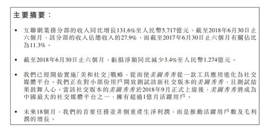 中期业绩下滑 美图公司股价暴跌