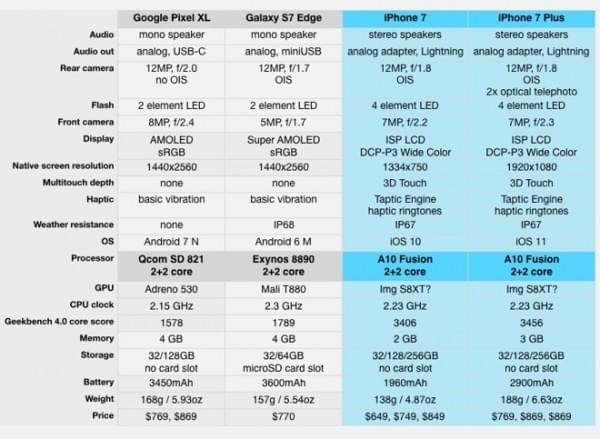 Pixel XL售价与iPhone 7 Plus一样 但缺失许多关键功能的照片 - 2