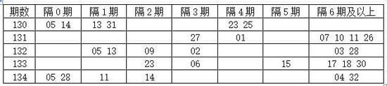 [程程]双色球17135期分析:隔3期码看07 26