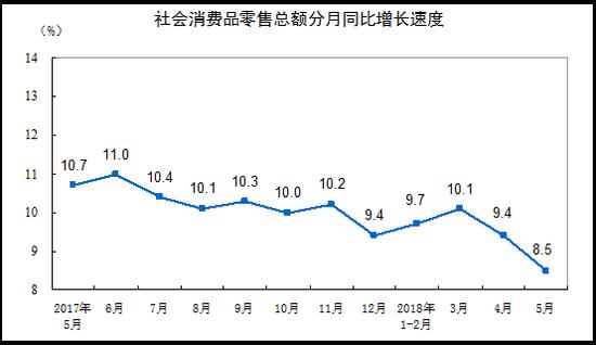 2018年5月份社会消费品零售总额增长8.5%