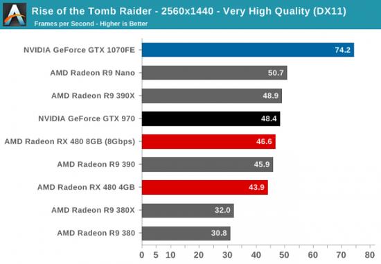 性价PK:AMD RX 480小胜新N卡GTX 1080/1070的照片 - 4