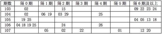 [程程]双色球108期遗漏分析:隔5期码看11 21