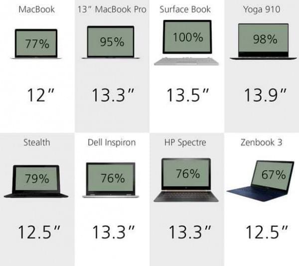 规格参数对比:8款2016笔记本横向测评的照片 - 6