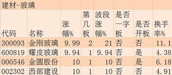 7月19日涨停板追踪