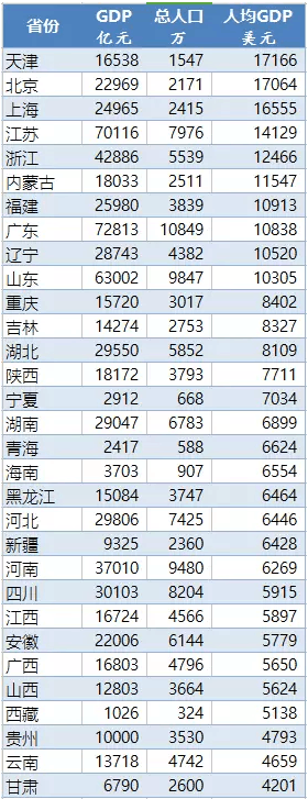 中国成为中等偏高收入国家 为什么我们感受不明显?