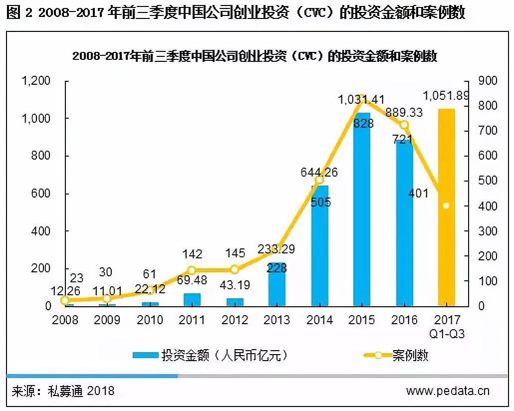 清科观察:中国CVC投资大揭秘