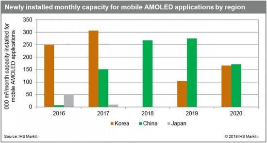 AMOLED制造业在韩国下降 中国加紧工厂扩张
