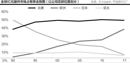 日本半导体半世纪兴衰浮沉 外资瓜分最后的巨头
