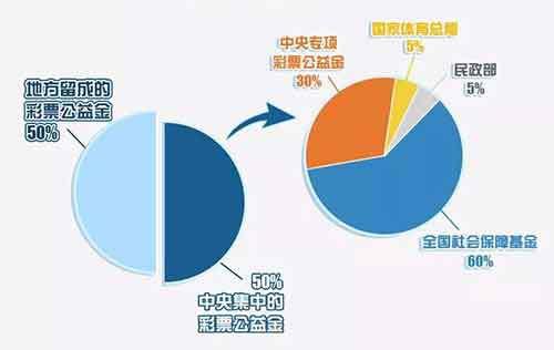 解读523亿体彩公益金:江苏广东彩民贡献最大
