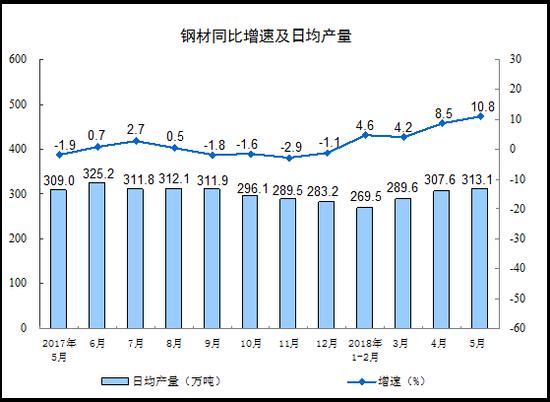 2018年5月份规模以上工业增加值增长6.8%