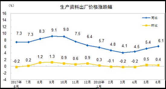 2018年6月份工业生产者出厂价格同比上涨4.7%