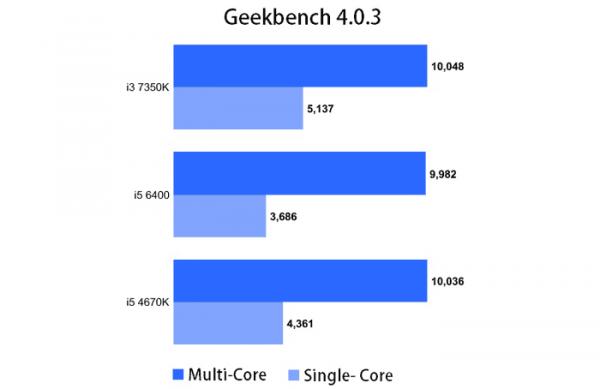 英特尔第七代Core i3性能惊人:超过前两代Core i5的照片 - 3
