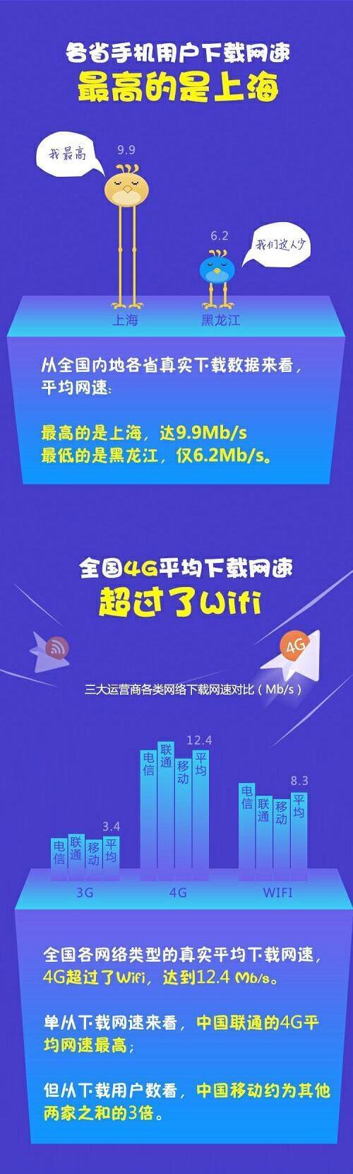 迅雷发布年中迅数榜:手机下载8Mb/s iPhone比安卓快50%的照片 - 3