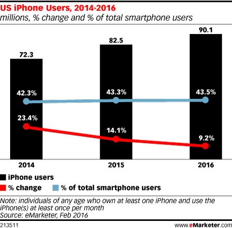 iPhone美国市占率仍显稳健 iPad则完全溃败