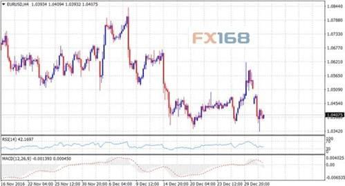 美联储纪要来了 英镑跌破1.22?欧元跌向1.03?